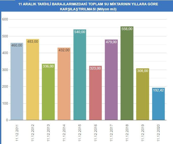 İstanbul'un barajlarındaki su seviyesi ortalaması yüzde 22'ye indi